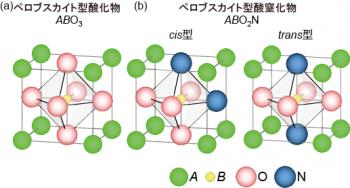 図1ペロブスガイト型酸化物と窒化物の結晶構造.png