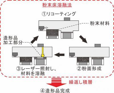 図1 粉末床溶融法.jpg