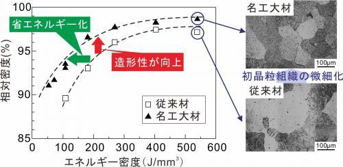 図3 造形した造形品の相対密度と光学顕微鏡写真.jpg