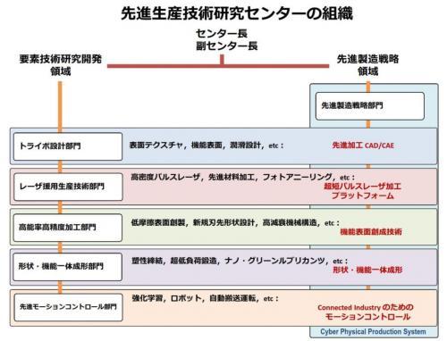 センター組織図.jpg