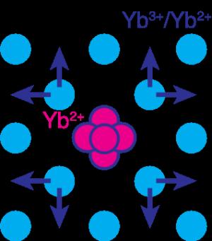 図3 Ybイオンのまわりの原子配列の想定図.png