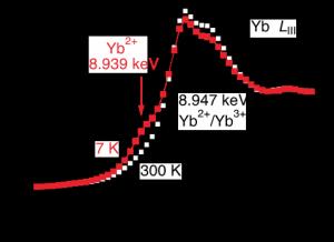 図1 Yb LIII吸収端付近の7 K(赤)および300 K(黒)におけるX線吸収スペクトル.png