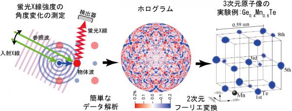 図5 蛍光X線ホログラフィー(XFH)の原理.png