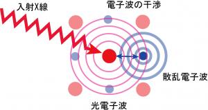 図6 X線吸収微細構造分光(XAFS)の原理.png