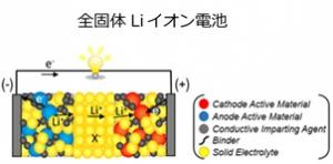 全固体Liイオン電池.jpg