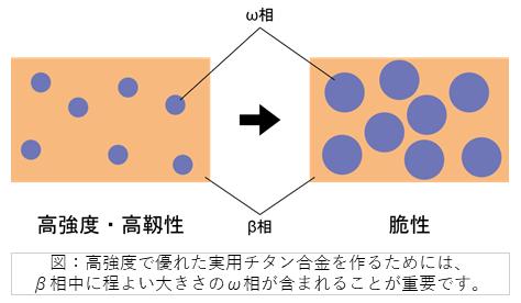 軽量高強度構造用材料チタン合金の強度を左右する添加レアメタル近傍の原子移動モデルを解明-チタン合金の高強度化・コストダウンに期待-