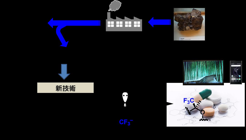 工業 フロン